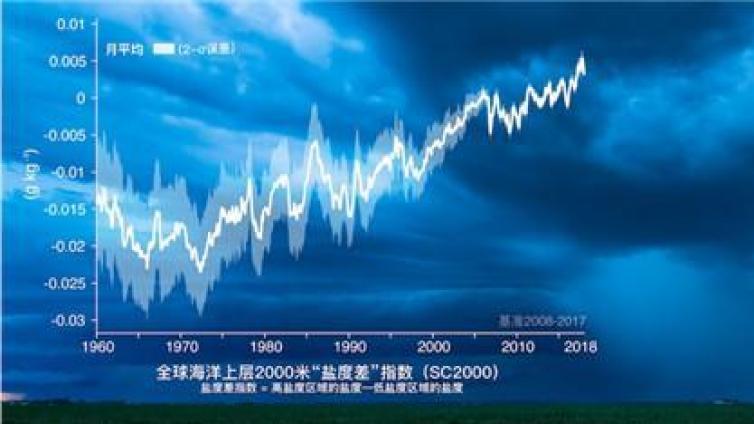 最新研究:全球海洋咸淡差异加剧 水循环加速